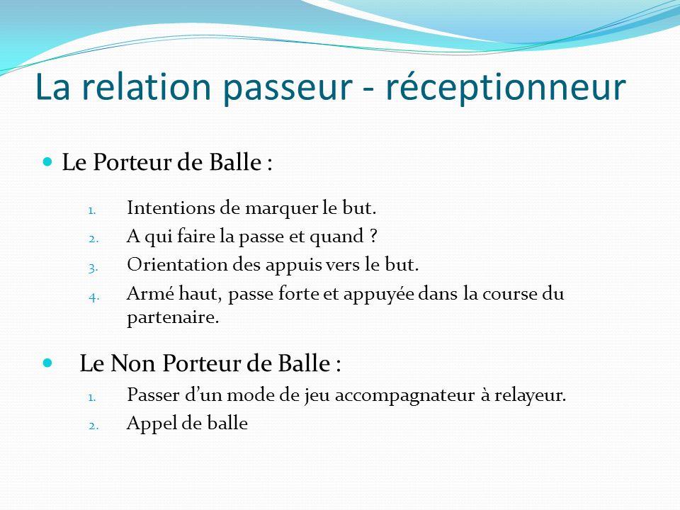La relation passeur - réceptionneur Le Porteur de Balle : 1. Intentions de marquer le but. 2. A qui faire la passe et quand ? 3. Orientation des appui