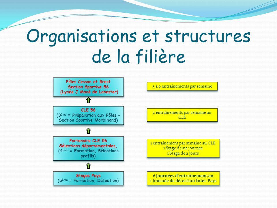 Organisations et structures de la filière Pôles Cesson et Brest Section Sportive 56 (Lycée J Macé de Lanester) Pôles Cesson et Brest Section Sportive