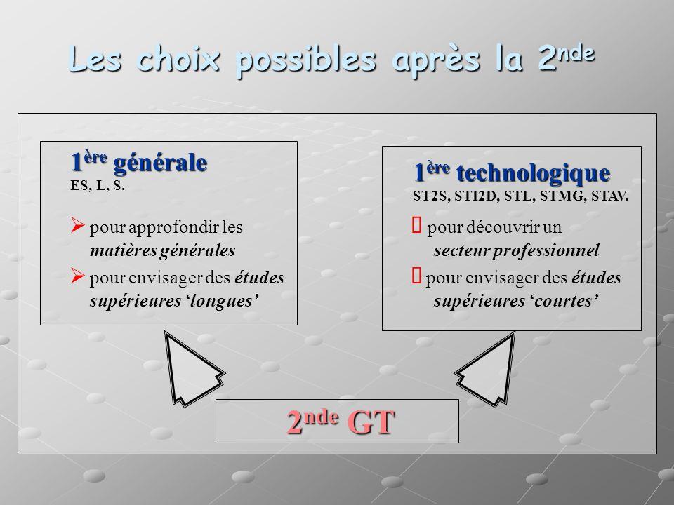Les choix possibles après la 2 nde 2 nde GT 1 ère générale ES, L, S. 1 ère technologique ST2S, STI2D, STL, STMG, STAV. pour approfondir les pour décou