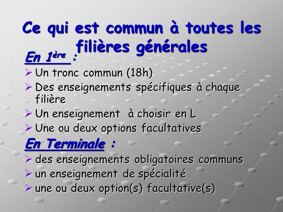 Ce qui est commun à toutes les filières générales En 1 ère : Un tronc commun (18h) Un tronc commun (18h) Des enseignements spécifiques à chaque filièr