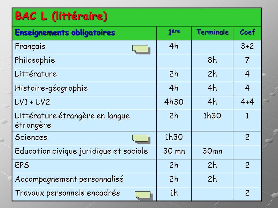 BAC L (littéraire) Enseignements obligatoires 1 ère TerminaleCoef Français4h3+2 Philosophie8h7 Littérature2h2h4 Histoire-géographie4h4h4 LV1 + LV2 4h3