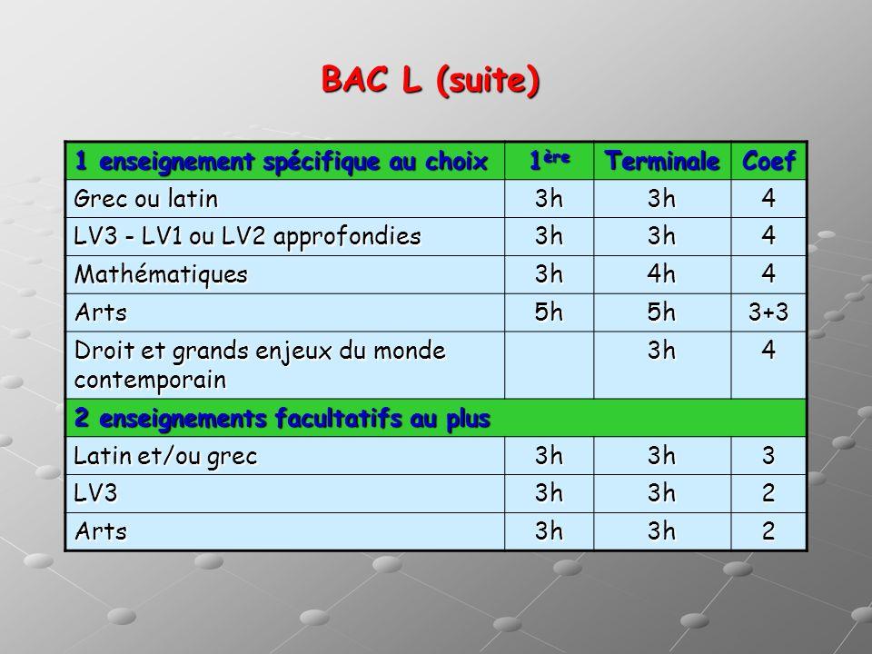BAC L (suite) 1 enseignement spécifique au choix 1 ère TerminaleCoef Grec ou latin 3h3h4 LV3 - LV1 ou LV2 approfondies 3h3h4 Mathématiques3h4h4 Arts5h