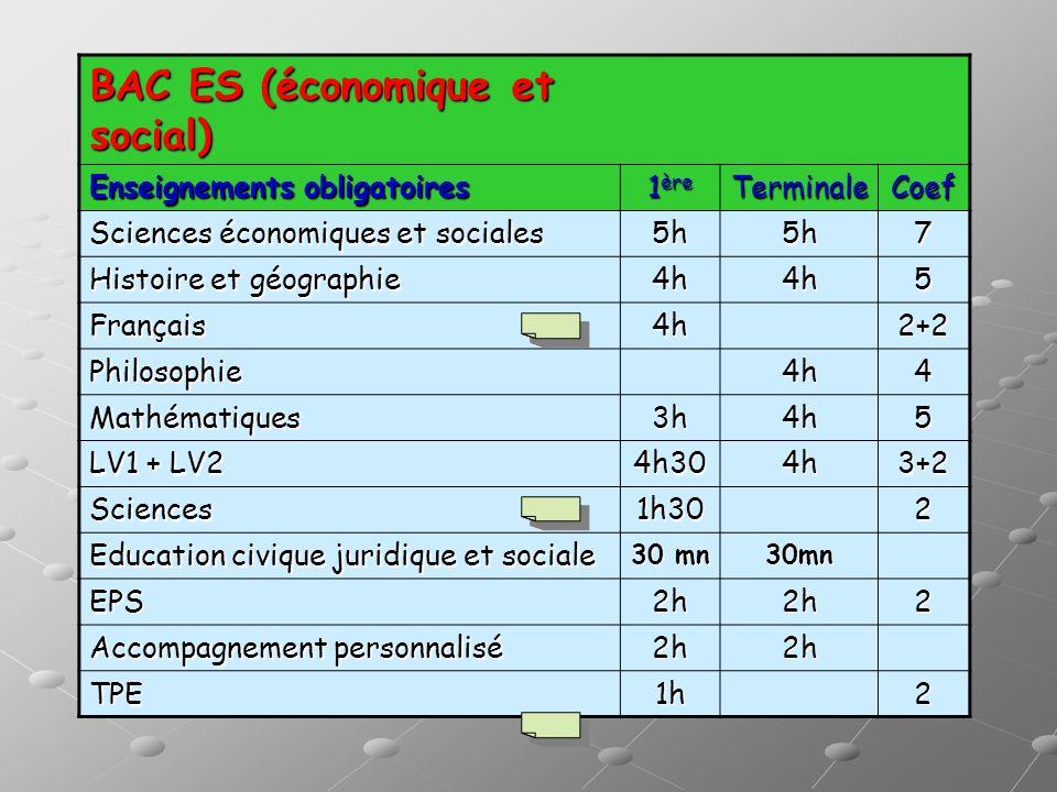 BAC ES (économique et social) Enseignements obligatoires 1 ère TerminaleCoef Sciences économiques et sociales 5h5h7 Histoire et géographie 4h4h5 Franç