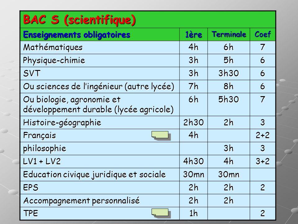 BAC S (scientifique) Enseignements obligatoires 1èreTerminaleCoef Mathématiques4h6h7 Physique-chimie3h5h6 SVT3h3h306 Ou sciences de lingénieur (autre