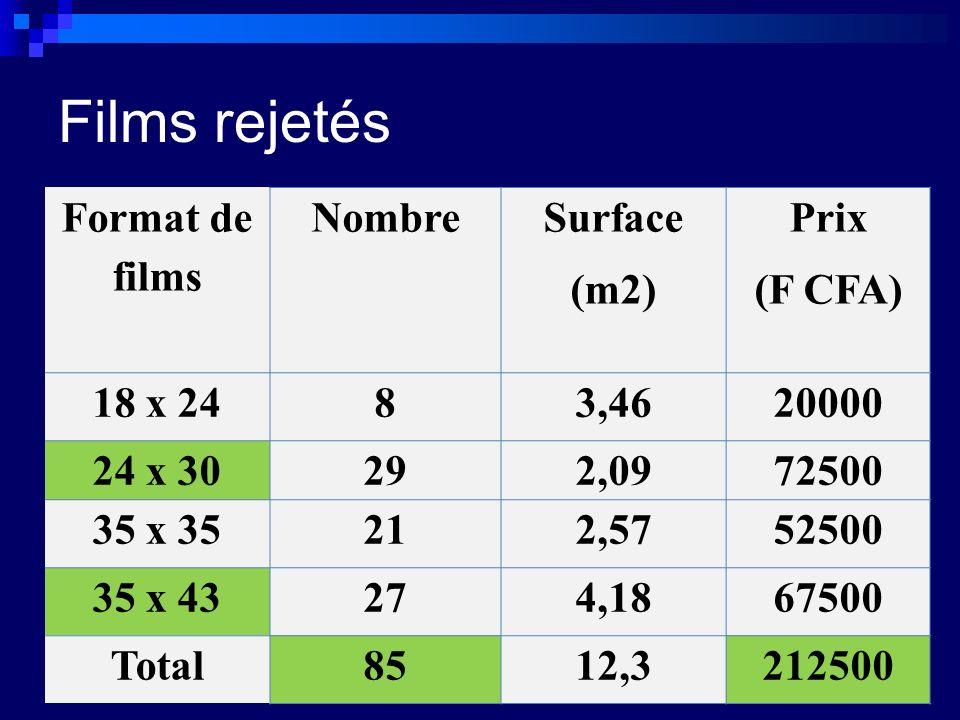 Films rejetés Format de films Nombre Surface (m2) Prix (F CFA) 18 x 2483,4620000 24 x 30292,0972500 35 x 35212,5752500 35 x 43274,1867500 Total8512,3212500