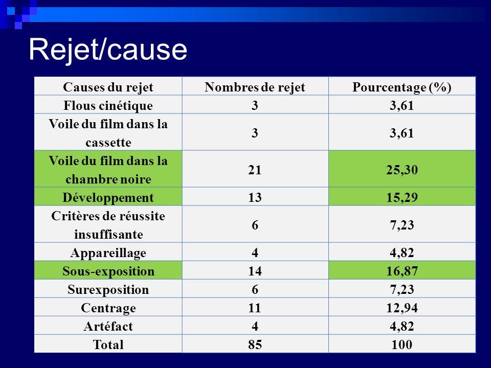 Rejet/cause Causes du rejetNombres de rejetPourcentage (%) Flous cinétique33,61 Voile du film dans la cassette 33,61 Voile du film dans la chambre noire 2125,30 Développement1315,29 Critères de réussite insuffisante 67,23 Appareillage44,82 Sous-exposition1416,87 Surexposition67,23 Centrage1112,94 Artéfact44,82 Total85100