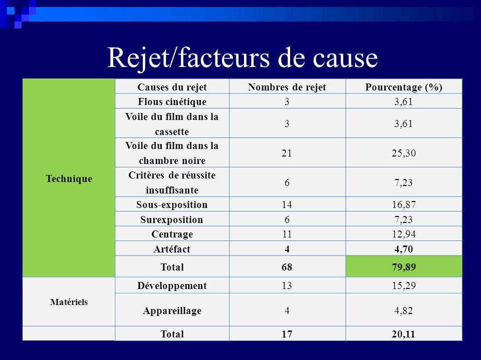 Rejet/facteurs de cause Technique Causes du rejetNombres de rejetPourcentage (%) Flous cinétique33,61 Voile du film dans la cassette 33,61 Voile du fi