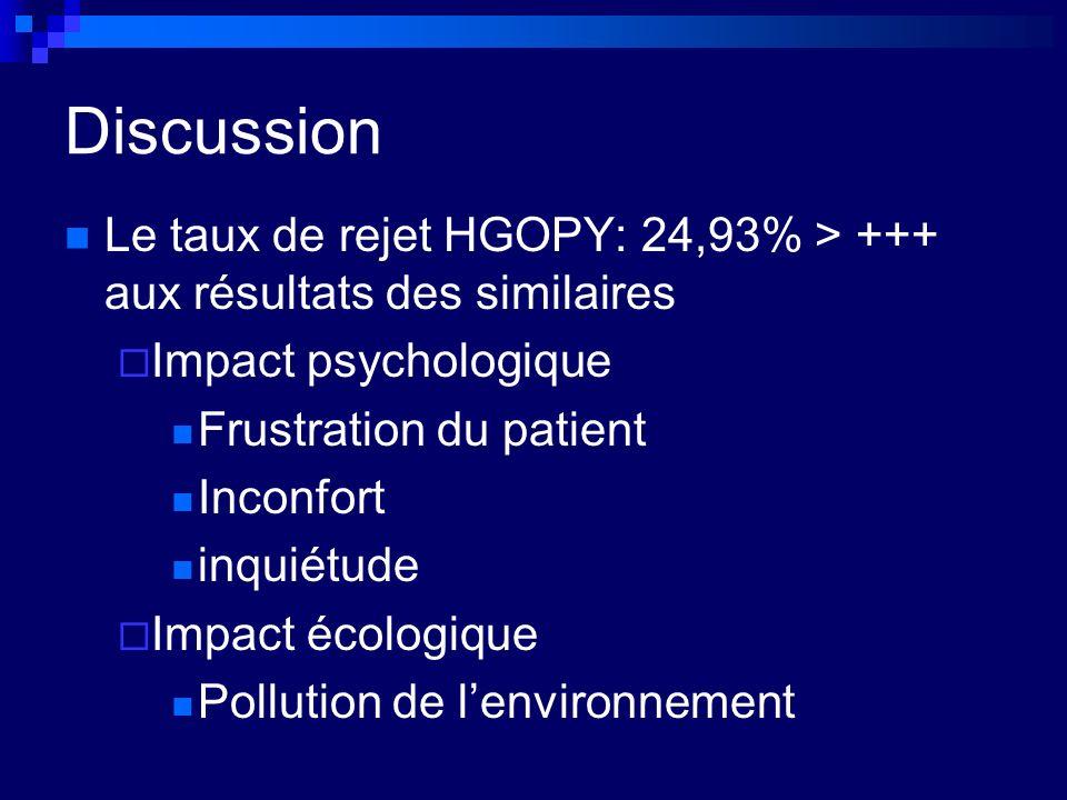 Discussion Le taux de rejet HGOPY: 24,93% > +++ aux résultats des similaires Impact psychologique Frustration du patient Inconfort inquiétude Impact écologique Pollution de lenvironnement