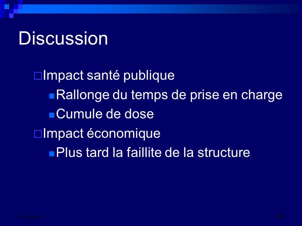 Discussion Impact santé publique Rallonge du temps de prise en charge Cumule de dose Impact économique Plus tard la faillite de la structure 18 23/04/2014