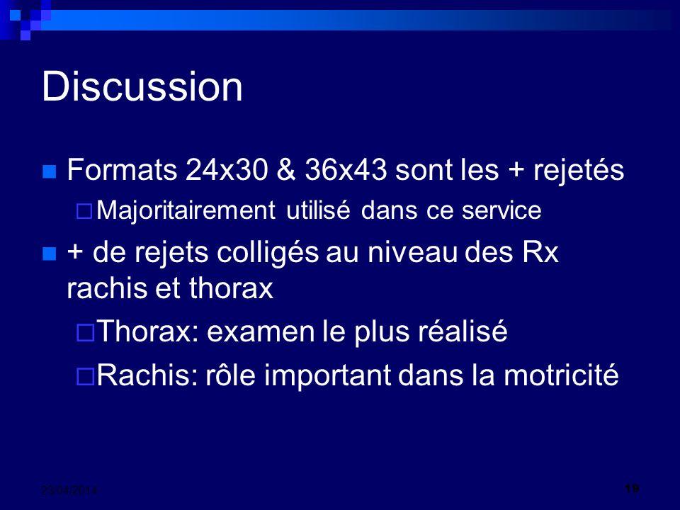 Discussion Formats 24x30 & 36x43 sont les + rejetés Majoritairement utilisé dans ce service + de rejets colligés au niveau des Rx rachis et thorax Thorax: examen le plus réalisé Rachis: rôle important dans la motricité 19 23/04/2014