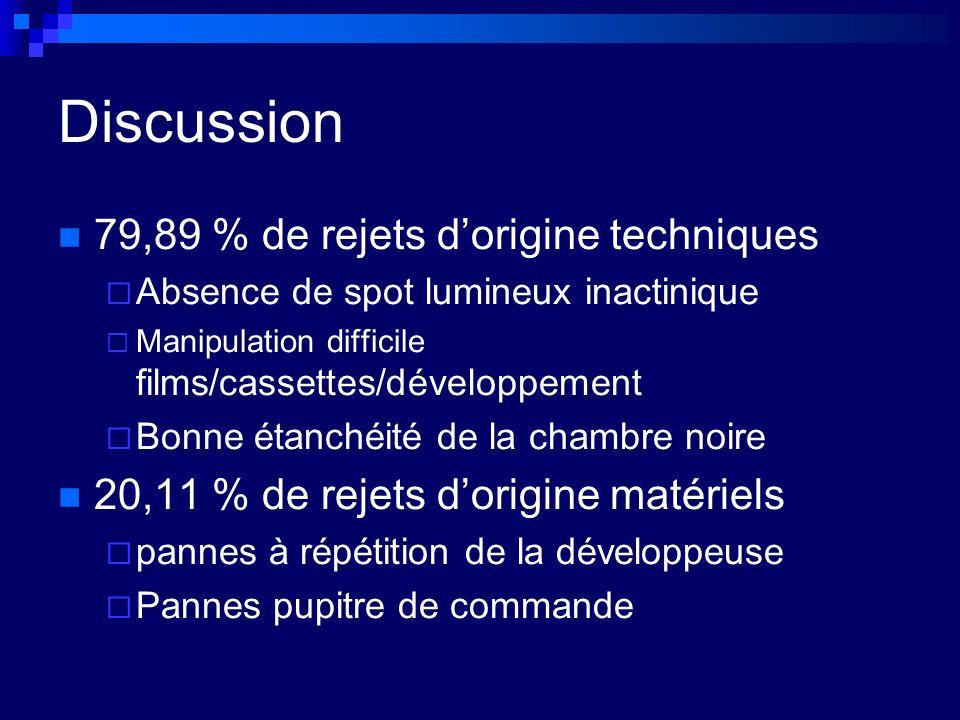 Discussion 79,89 % de rejets dorigine techniques Absence de spot lumineux inactinique Manipulation difficile films/cassettes/développement Bonne étanc