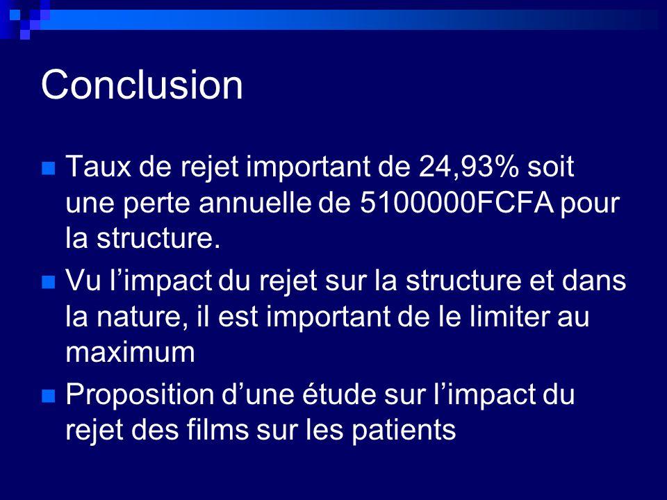 Conclusion Taux de rejet important de 24,93% soit une perte annuelle de 5100000FCFA pour la structure. Vu limpact du rejet sur la structure et dans la