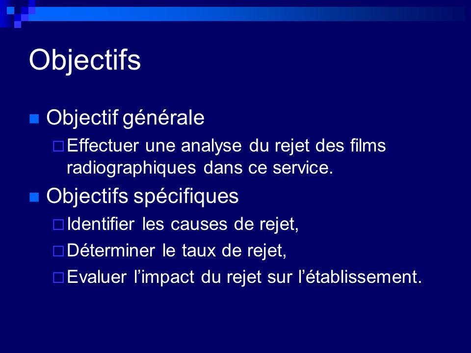 Objectifs Objectif générale Effectuer une analyse du rejet des films radiographiques dans ce service. Objectifs spécifiques Identifier les causes de r