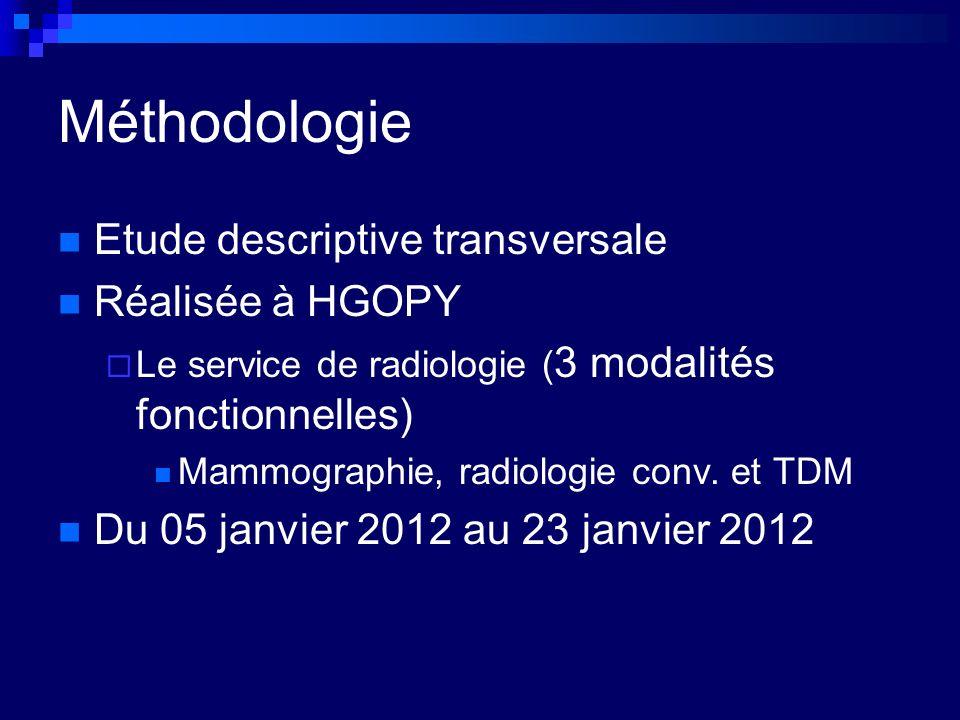Méthodologie Etude descriptive transversale Réalisée à HGOPY Le service de radiologie ( 3 modalités fonctionnelles) Mammographie, radiologie conv.