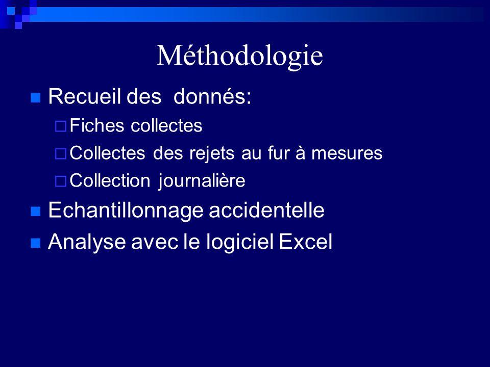 Méthodologie Recueil des donnés: Fiches collectes Collectes des rejets au fur à mesures Collection journalière Echantillonnage accidentelle Analyse avec le logiciel Excel