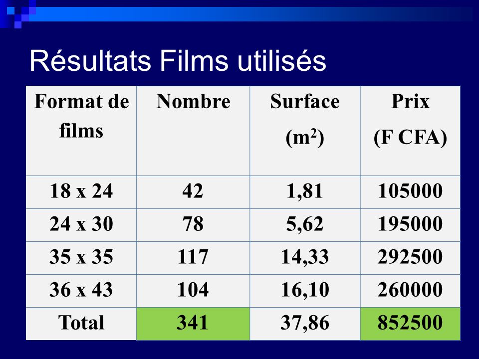 Résultats Films utilisés Format de films Nombre Surface (m 2 ) Prix (F CFA) 18 x 24421,81105000 24 x 30785,62195000 35 x 3511714,33292500 36 x 4310416,10260000 Total34137,86852500