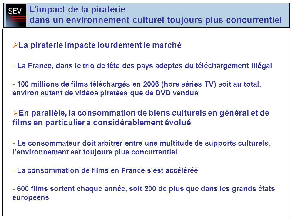 Limpact de la piraterie dans un environnement culturel toujours plus concurrentiel La piraterie impacte lourdement le marché - La France, dans le trio de tête des pays adeptes du téléchargement illégal - 100 millions de films téléchargés en 2006 (hors séries TV) soit au total, environ autant de vidéos piratées que de DVD vendus En parallèle, la consommation de biens culturels en général et de films en particulier a considérablement évolué - Le consommateur doit arbitrer entre une multitude de supports culturels, lenvironnement est toujours plus concurrentiel - La consommation de films en France sest accélérée - 600 films sortent chaque année, soit 200 de plus que dans les grands états européens
