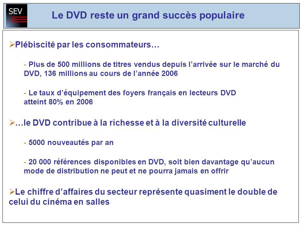 Plébiscité par les consommateurs… - Plus de 500 millions de titres vendus depuis larrivée sur le marché du DVD, 136 millions au cours de lannée 2006 - Le taux déquipement des foyers français en lecteurs DVD atteint 80% en 2006 …le DVD contribue à la richesse et à la diversité culturelle - 5000 nouveautés par an - 20 000 références disponibles en DVD, soit bien davantage quaucun mode de distribution ne peut et ne pourra jamais en offrir Le chiffre daffaires du secteur représente quasiment le double de celui du cinéma en salles Le DVD reste un grand succès populaire