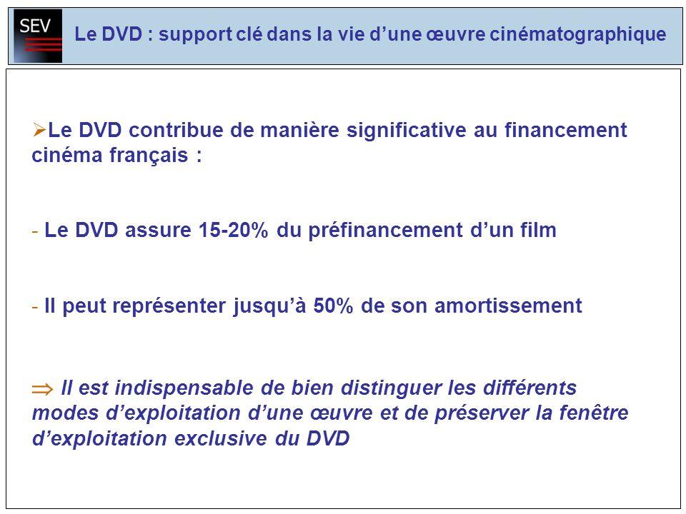 Le DVD : support clé dans la vie dune œuvre cinématographique Le DVD contribue de manière significative au financement du cinéma français : - Le DVD assure 15-20% du préfinancement dun film - Il peut représenter jusquà 50% de son amortissement Il est indispensable de bien distinguer les différents modes dexploitation dune œuvre et de préserver la fenêtre dexploitation exclusive du DVD