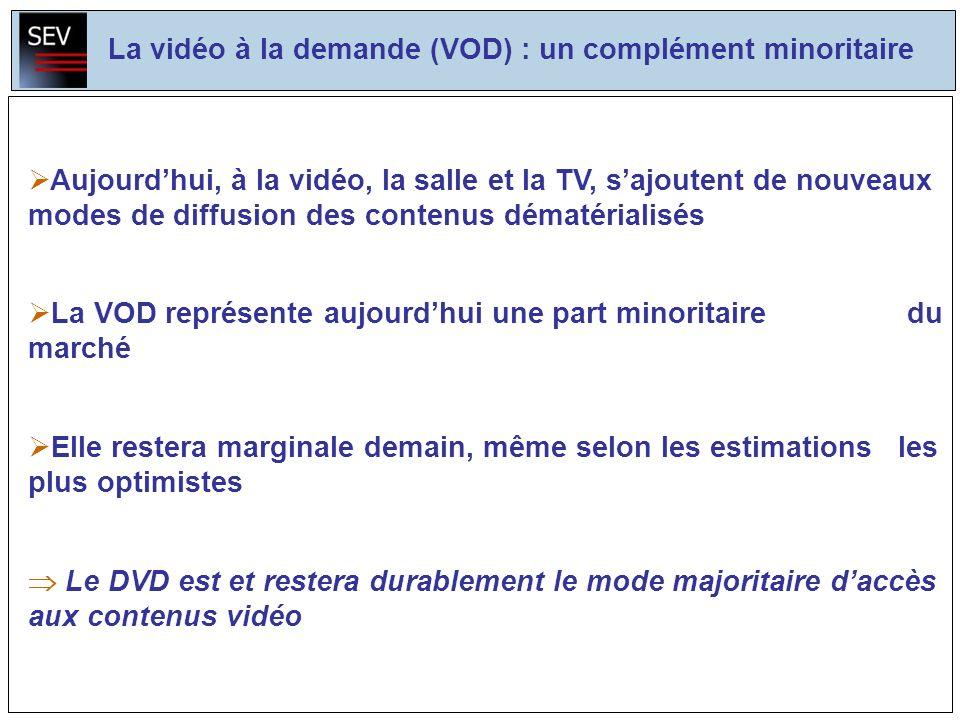Aujourdhui, à la vidéo, la salle et la TV, sajoutent de nouveaux modes de diffusion des contenus dématérialisés La VOD représente aujourdhui une part minoritaire du marché Elle restera marginale demain, même selon les estimations les plus optimistes Le DVD est et restera durablement le mode majoritaire daccès aux contenus vidéo La vidéo à la demande (VOD) : un complément minoritaire