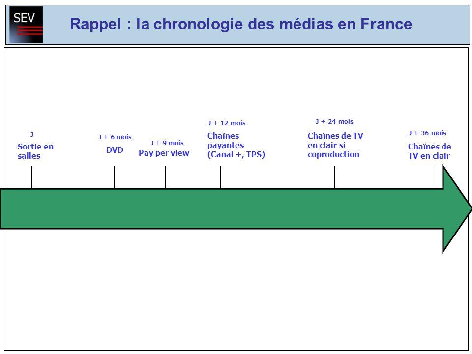 Rappel : la chronologie des médias en France Sortie en salles J Chaînes de TV en clair si coproduction J + 24 mois J + 12 mois J + 9 mois Chaînes payantes (Canal +, TPS) Pay per view J + 36 mois Chaînes de TV en clair J + 6 mois DVD