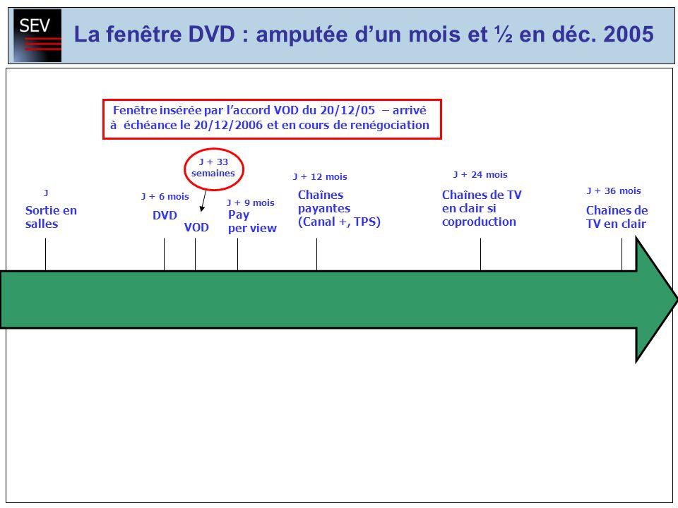 Sortie en salles J Chaînes de TV en clair si coproduction J + 24 mois J + 12 mois J + 9 mois Chaînes payantes (Canal +, TPS) Pay per view J + 36 mois Chaînes de TV en clair J + 6 mois DVD Fenêtre insérée par laccord VOD du 20/12/05 – arrivé à échéance le 20/12/2006 et en cours de renégociation J + 33 semaines La fenêtre DVD : amputée dun mois et ½ en déc.