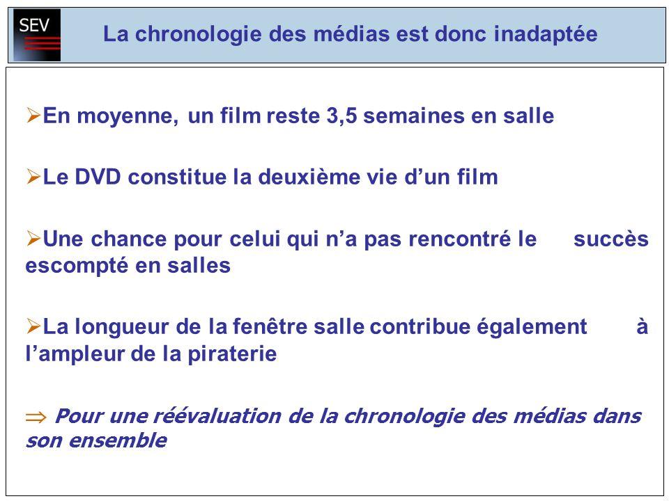 La chronologie des médias est donc inadaptée En moyenne, un film reste 3,5 semaines en salle Le DVD constitue la deuxième vie dun film Une chance pour