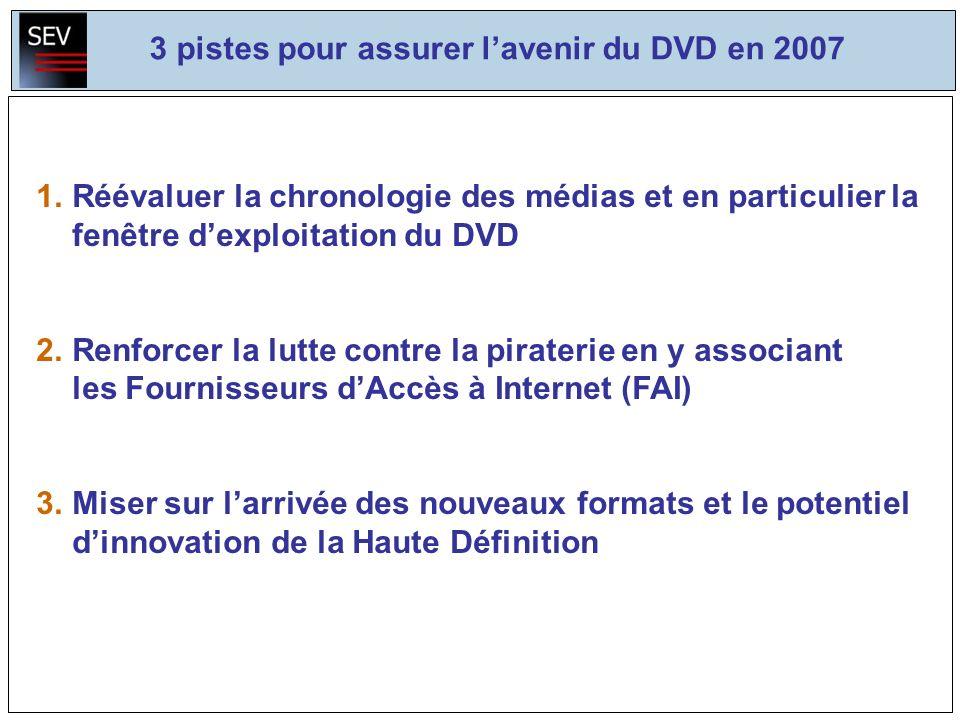 3 pistes pour assurer lavenir du DVD en 2007 1.Réévaluer la chronologie des médias et en particulier la fenêtre dexploitation du DVD 2.Renforcer la lutte contre la piraterie en y associant les Fournisseurs dAccès à Internet (FAI) 3.Miser sur larrivée des nouveaux formats et le potentiel dinnovation de la Haute Définition