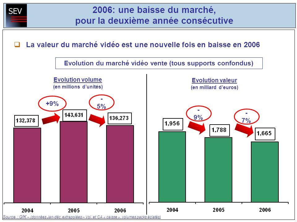 - 9% - 7% 2006: une baisse du marché, pour la deuxième année consécutive La valeur du marché vidéo est une nouvelle fois en baisse en 2006 Source : GfK – (données Jan-déc.