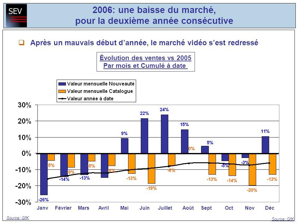 Source: GfK Après un mauvais début dannée, le marché vidéo sest redressé Évolution des ventes vs 2005 Par mois et Cumulé à date JanvFévrierMarsAvrilMa