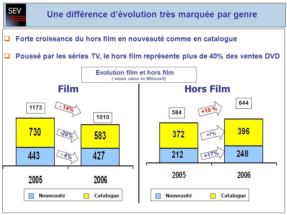 1173 1010 -20% - 14% FilmHors Film - 4% NouveautéCatalogue Une différence dévolution très marquée par genre +10 % NouveautéCatalogue +17% +7% 644 584