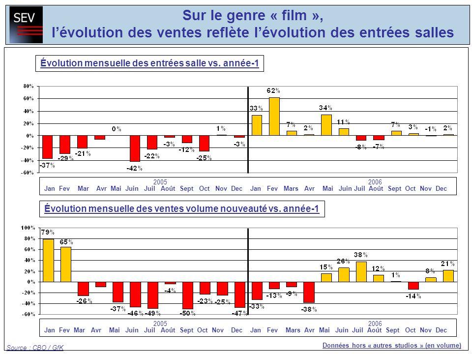 Sur le genre « film », lévolution des ventes reflète lévolution des entrées salles Données hors « autres studios » (en volume) Évolution mensuelle des
