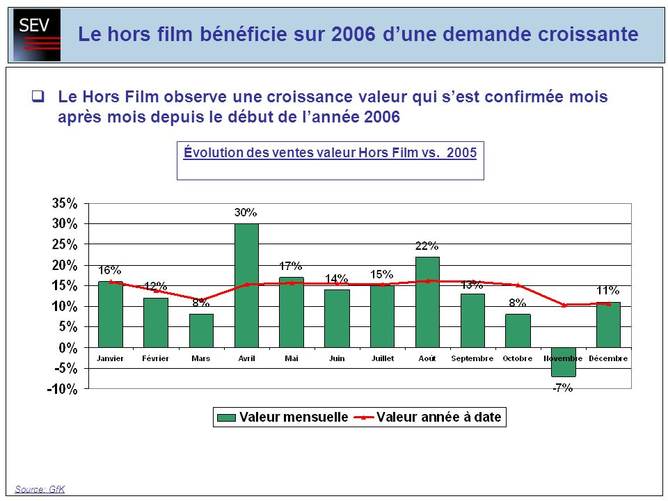 Le Hors Film observe une croissance valeur qui sest confirmée mois après mois depuis le début de lannée 2006 Source: GfK Évolution des ventes valeur H
