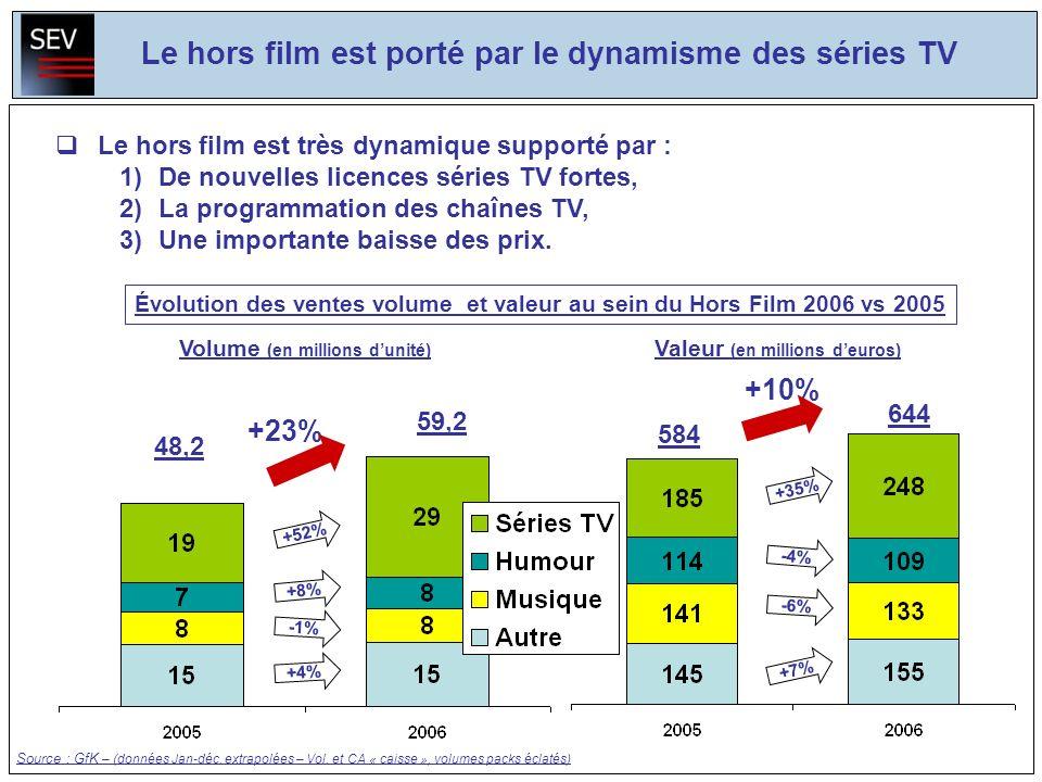 Le hors film est porté par le dynamisme des séries TV Le hors film est très dynamique supporté par : 1)De nouvelles licences séries TV fortes, 2)La programmation des chaînes TV, 3)Une importante baisse des prix.
