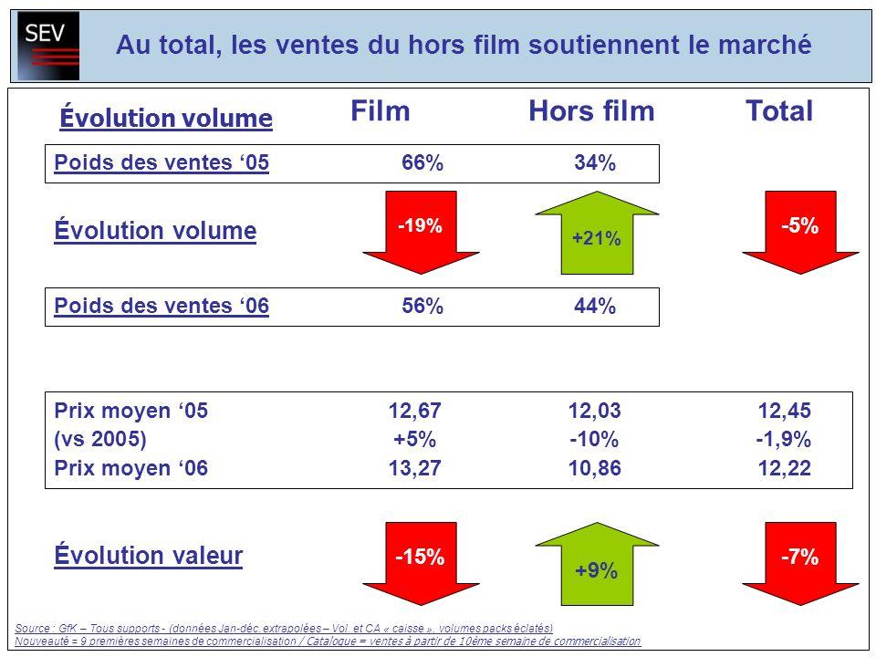 Évolution volume -19% +21% Évolution valeur -15% +9% -7% Poids des ventes 0656%44% Au total, les ventes du hors film soutiennent le marché Prix moyen 0512,6712,0312,45 (vs 2005)+5%-10%-1,9% Prix moyen 0613,2710,8612,22 FilmHors filmTotal Poids des ventes 0566%34% Évolution volume -5% Source : GfK – Tous supports - (données Jan-déc.