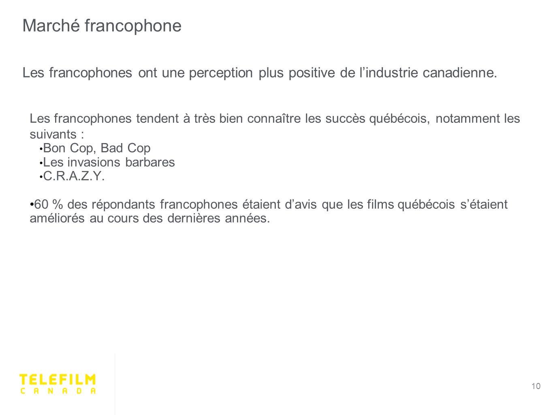 Marché francophone 10 Les francophones ont une perception plus positive de lindustrie canadienne.