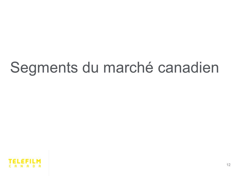 12 Segments du marché canadien 12