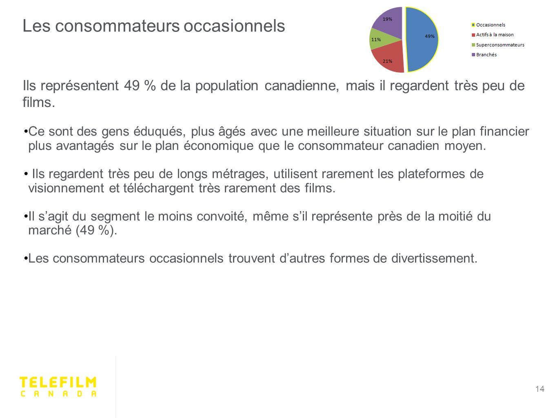Les consommateurs occasionnels 14 Ils représentent 49 % de la population canadienne, mais il regardent très peu de films.