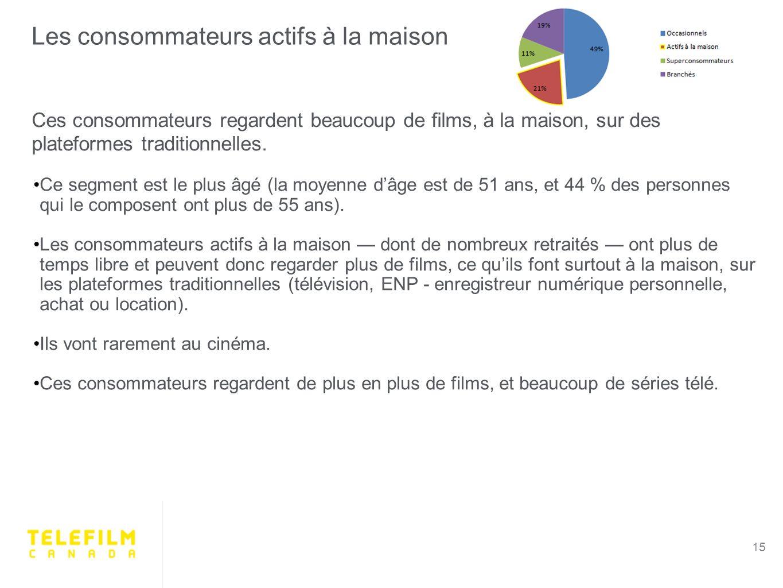 Les consommateurs actifs à la maison 15 Ces consommateurs regardent beaucoup de films, à la maison, sur des plateformes traditionnelles.