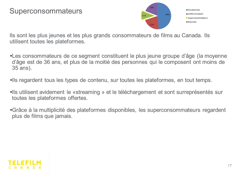 Ils sont les plus jeunes et les plus grands consommateurs de films au Canada.