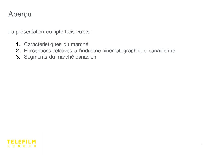 Aperçu 3 La présentation compte trois volets : 1.Caractéristiques du marché 2.Perceptions relatives à lindustrie cinématographique canadienne 3.Segments du marché canadien