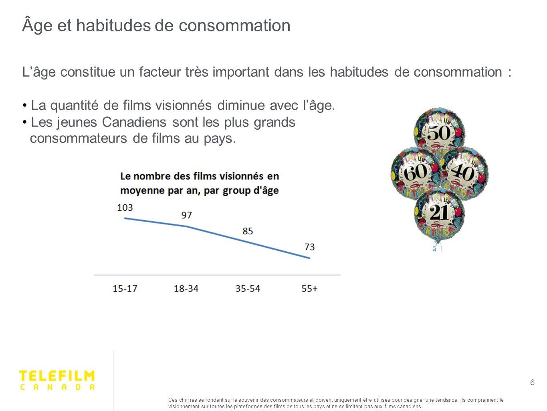 Lâge constitue un facteur très important dans les habitudes de consommation : La quantité de films visionnés diminue avec lâge.