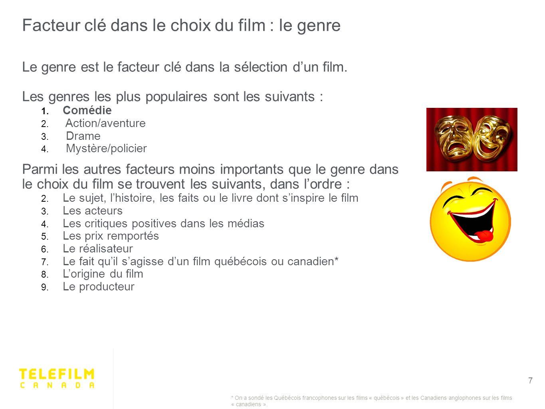 Facteur clé dans le choix du film : le genre 7 Le genre est le facteur clé dans la sélection dun film.