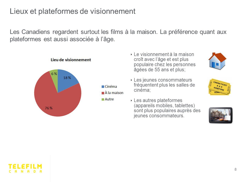 Lieux et plateformes de visionnement 8 Les Canadiens regardent surtout les films à la maison.