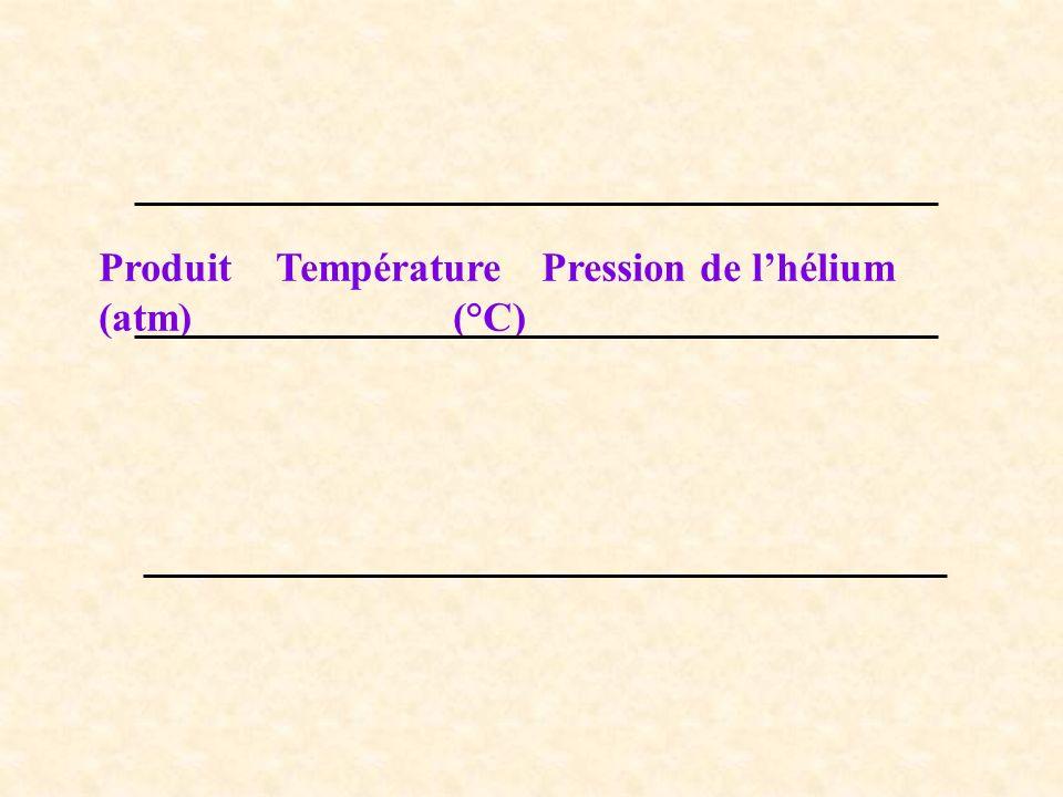 ProduitTempérature Pression de lhélium (atm)(°C)