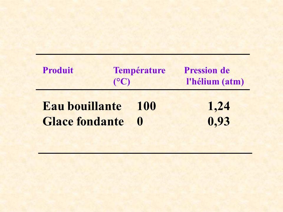 ProduitTempérature Pression de (°C) l'hélium (atm) Eau bouillante1001,24 Glace fondante00,93