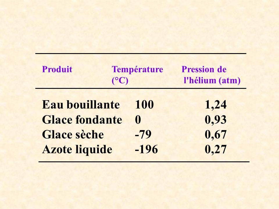 ProduitTempérature Pression de (°C) l'hélium (atm) Eau bouillante1001,24 Glace fondante00,93 Glace sèche-790,67 Azote liquide-1960,27