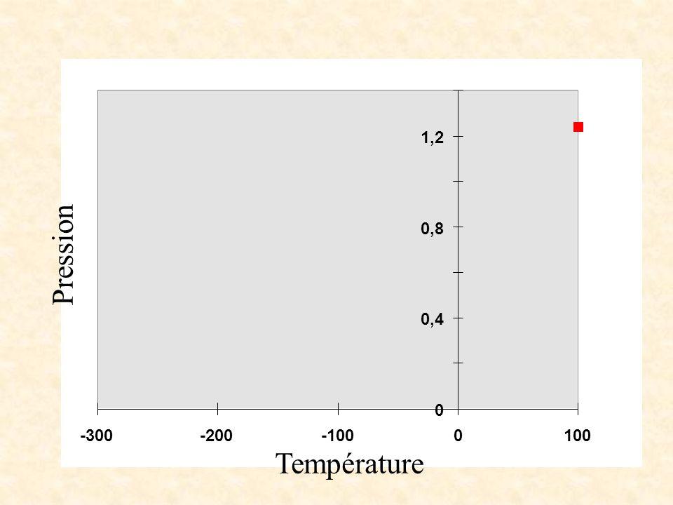 0 0,4 0,8 1,2 -300-200-1000100 Température Pression