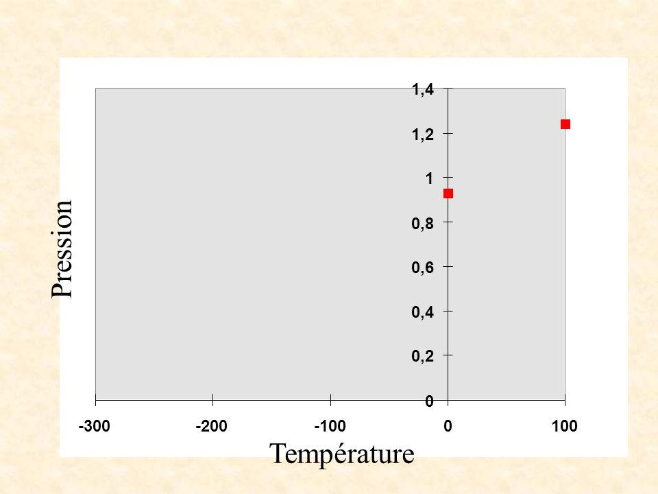 0 0,2 0,4 0,6 0,8 1 1,2 1,4 -300-200-1000100 Température Pression