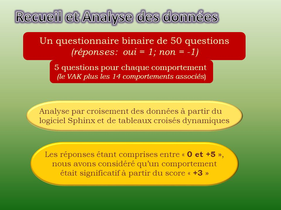 5 questions pour chaque comportement (le VAK plus les 14 comportements associés ) Un questionnaire binaire de 50 questions (réponses: oui = 1; non = -1) Analyse par croisement des données à partir du logiciel Sphinx et de tableaux croisés dynamiques Les réponses étant comprises entre « 0 et +5 », nous avons considéré quun comportement était significatif à partir du score « +3 »